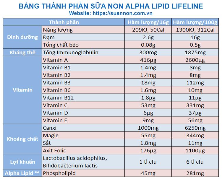 Bang thanh phan sua non Alpha Lipid Lifeline