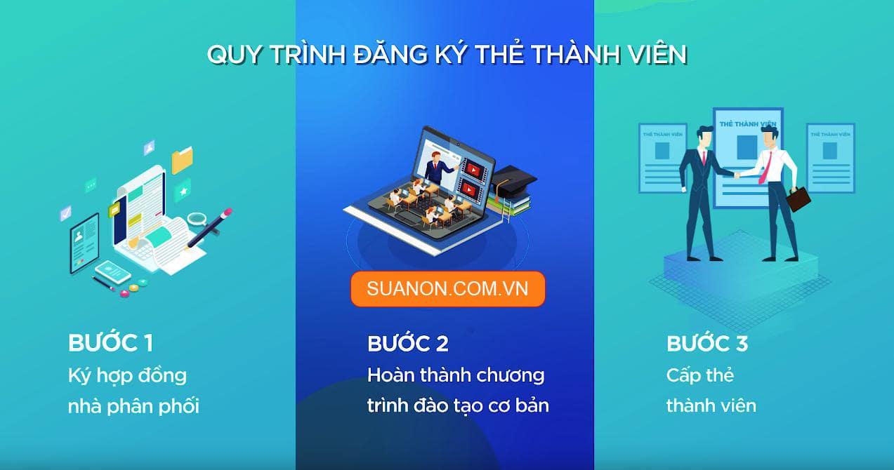 Quy trinh lam the thanh vien New Image Viet Nam